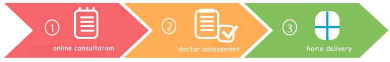 Online Doctor - Simple Online Pharmacy